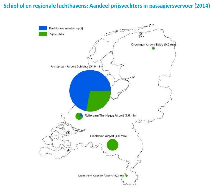 Aandeel budgetmaatschappijen op Nederlandse vliegvelden