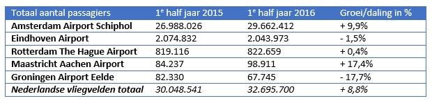Aantal passagiers eerste half jaar 2016 Nederlandse vliegvelden