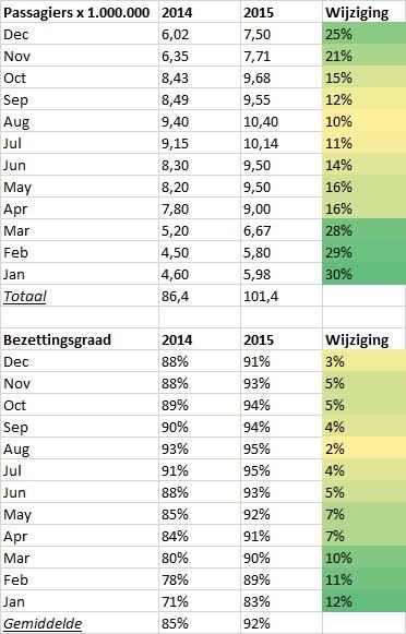 Aantal passagiers en bezettingsgraad Ryanair in 2014 en 2015