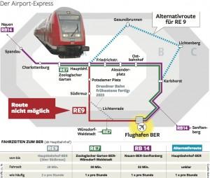 Airport-Express vliegveld Berlijn Brandenburg Airport