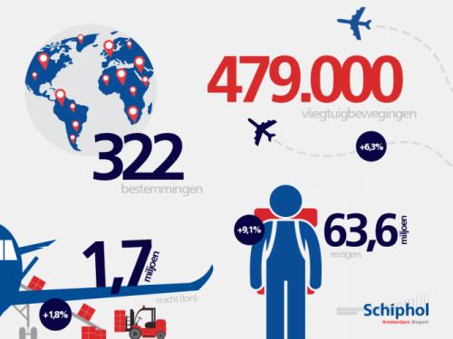 Amsterdam Airport Schiphol jaarcijfers 2016