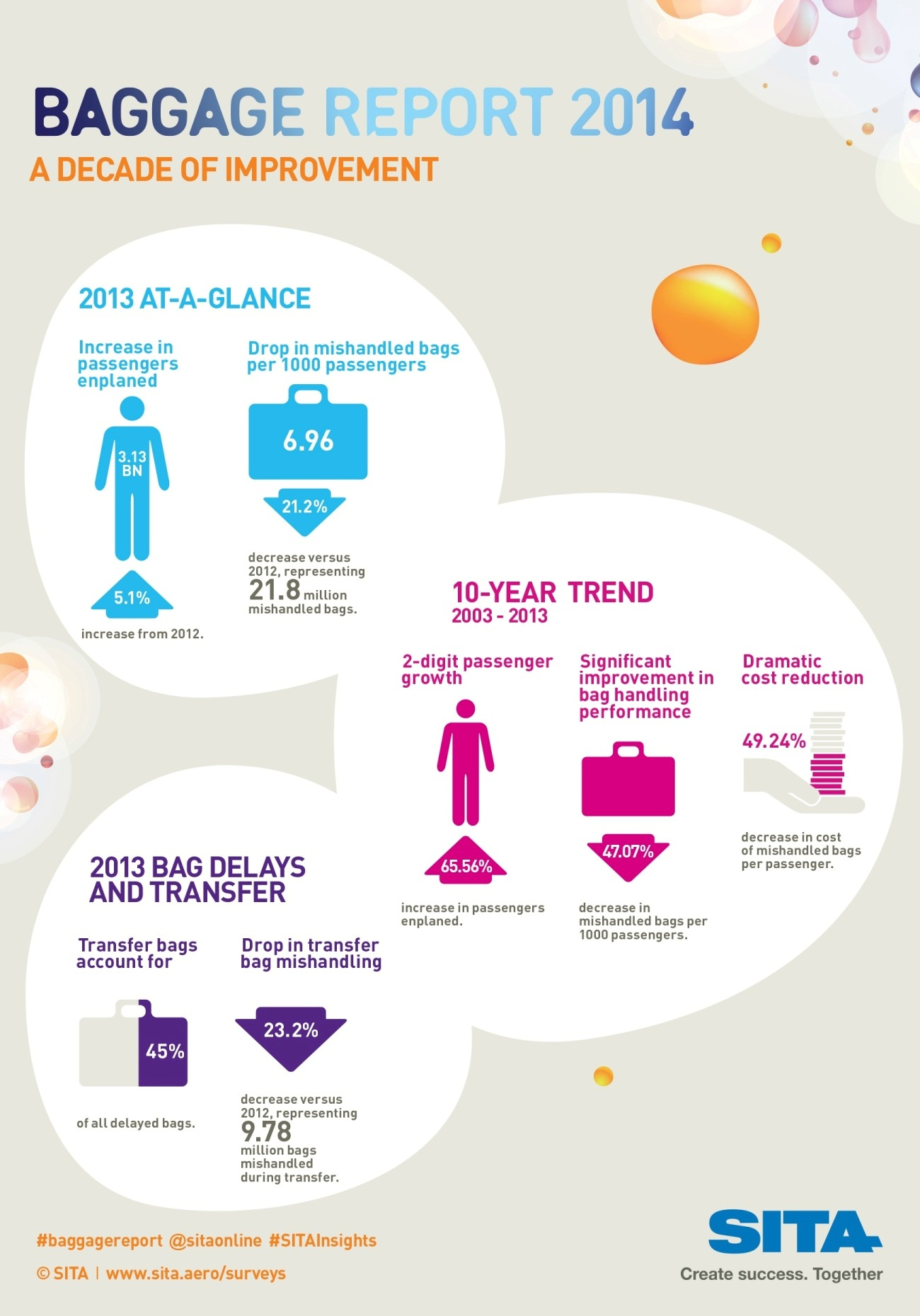 Baggage Report 2014 Infographic
