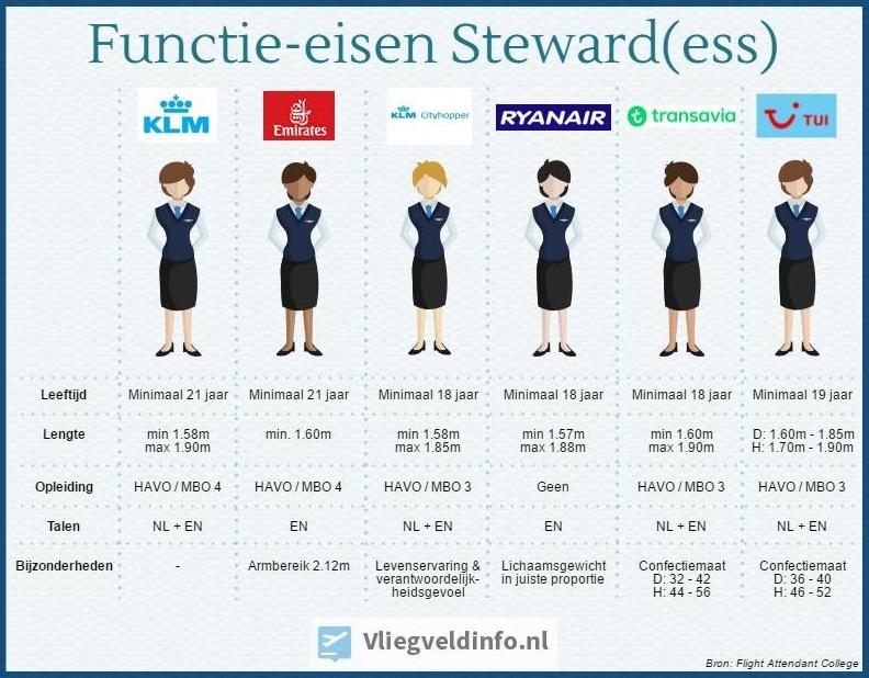 Functie-eisen steward stewardess