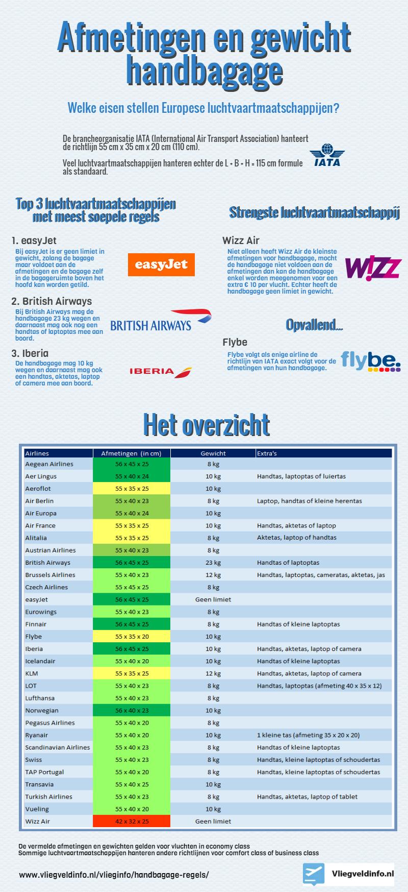Handbagage Regels Luchtvaartmaatschijen In Europa
