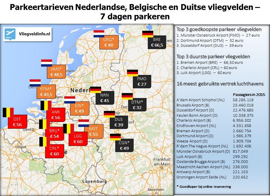 Parkeertarieven Nederlandse, Belgische en Duitse vliegvelden - 7 dagen parkeren - Lenterapport 2016