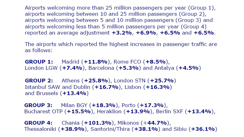 Passagiersgroei Europese luchthavens Q1 2015