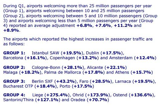 Passagiersgroei Europese luchthavens Q1 2016