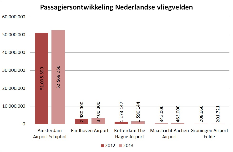 Passagiersontwikkeling Nederlandse vliegvelden