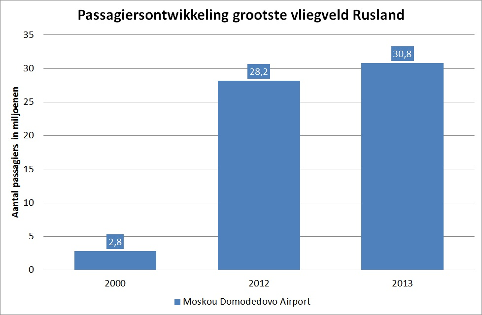 Passagiersontwikkeling grootste vliegveld Rusland