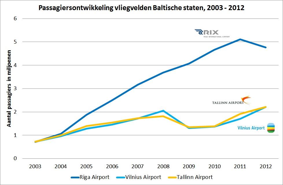 Passagiersontwikkeling vliegvelden Baltische staten, 2003 - 2012