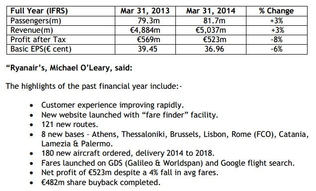 Ryanair highlights FY14