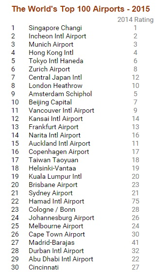 The World's Top 30 Airports - 2015